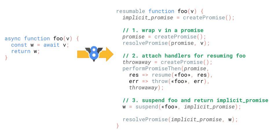【第1456期】更快的 async 函数和 promises